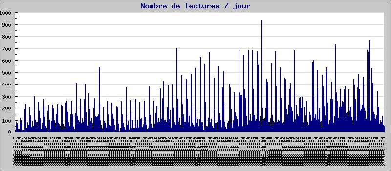 Statistiques du Journal Hattrick du Poitou Charentes 1214326943_stats